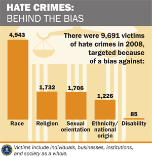 hate crimes victims of discrimination essay Anti-discrimination disability hate crime is a the use of this label also frequently represents a failure to distinguish between the victim of the crime.