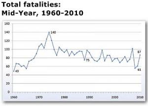 fatalaties chart